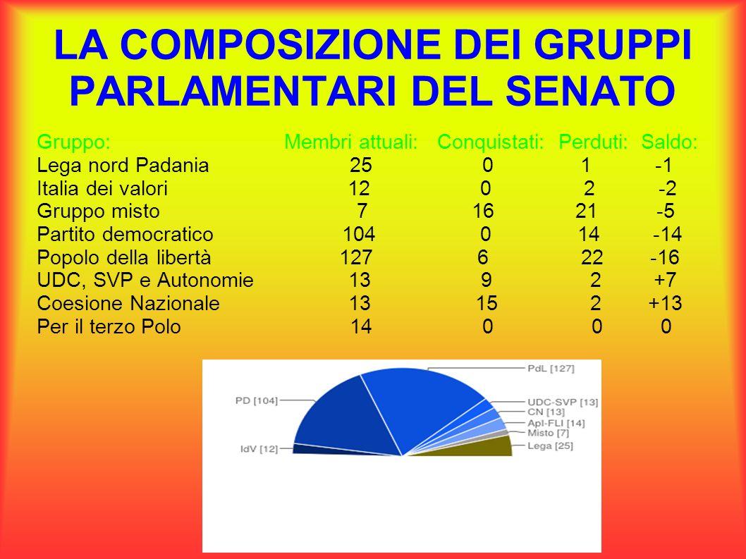 Gruppi parlamentari tutti i deputati e i senatori devono for Composizione del senato