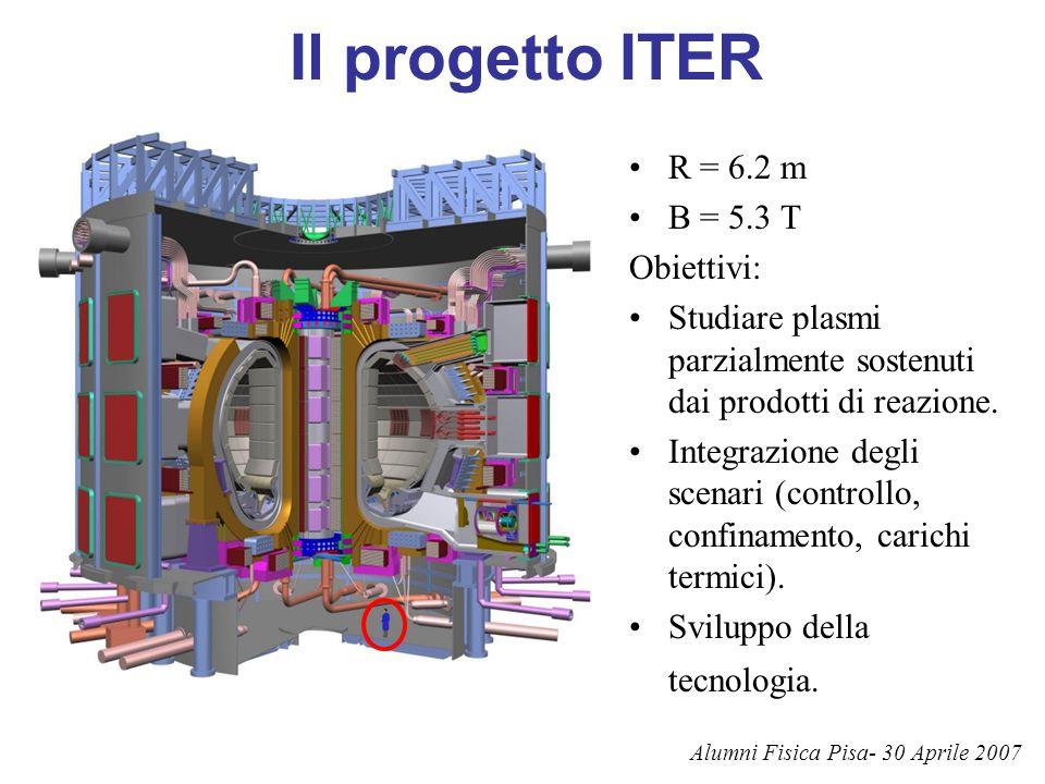 Il progetto ITER R = 6.2 m B = 5.3 T Obiettivi: