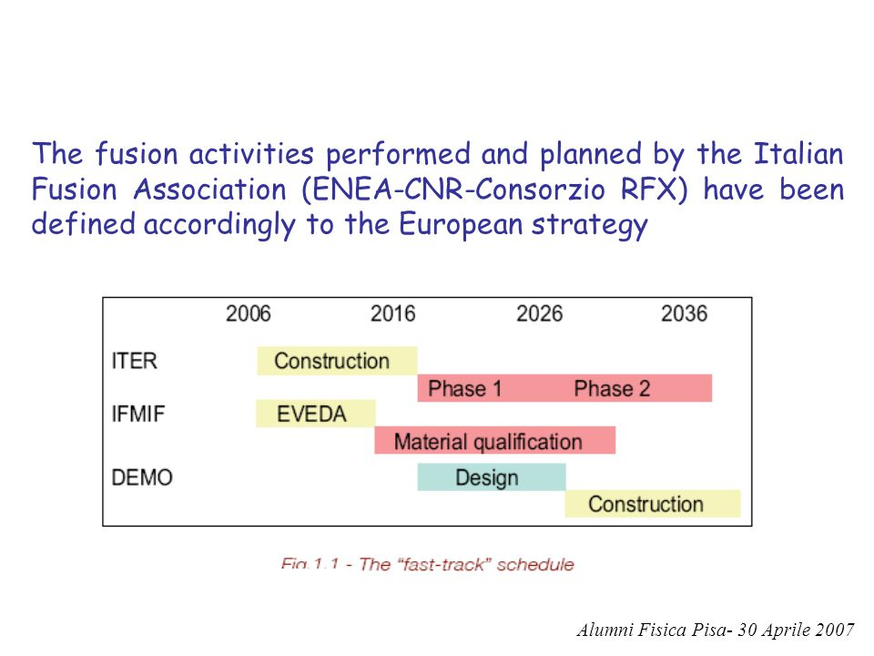 The fusion activities performed and planned by the Italian Fusion Association (ENEA-CNR-Consorzio RFX) have been defined accordingly to the European strategy