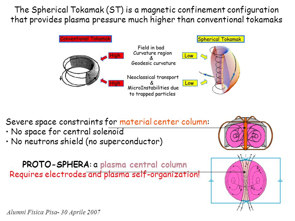 The Spherical Tokamak (ST) is a magnetic confinement configuration