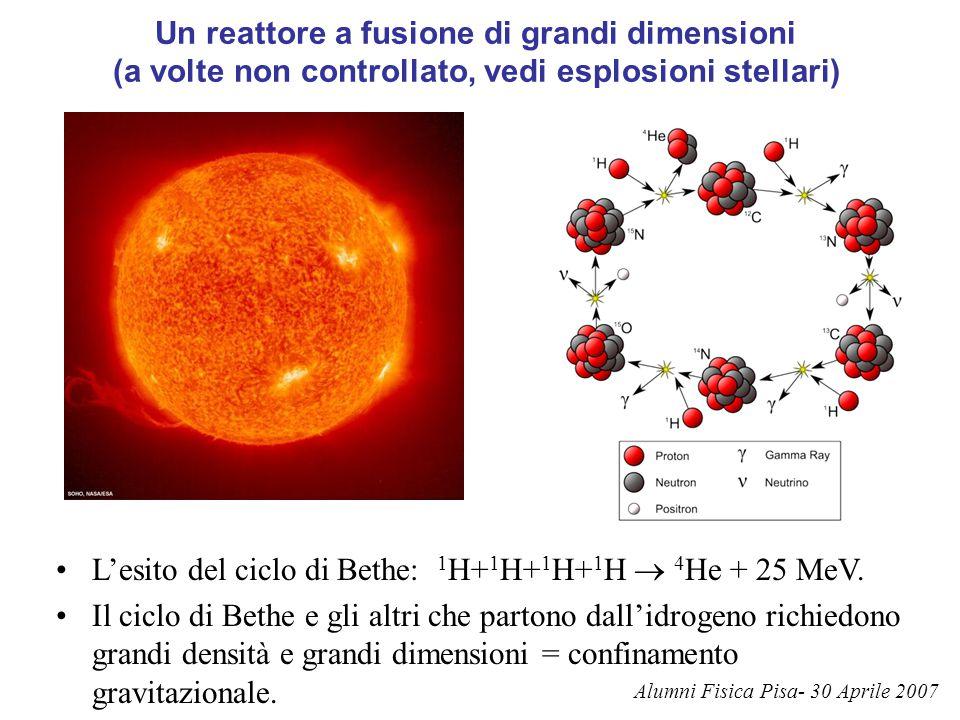 L'esito del ciclo di Bethe: 1H+1H+1H+1H  4He + 25 MeV.