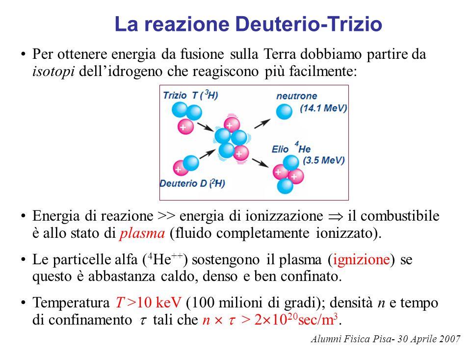 La reazione Deuterio-Trizio