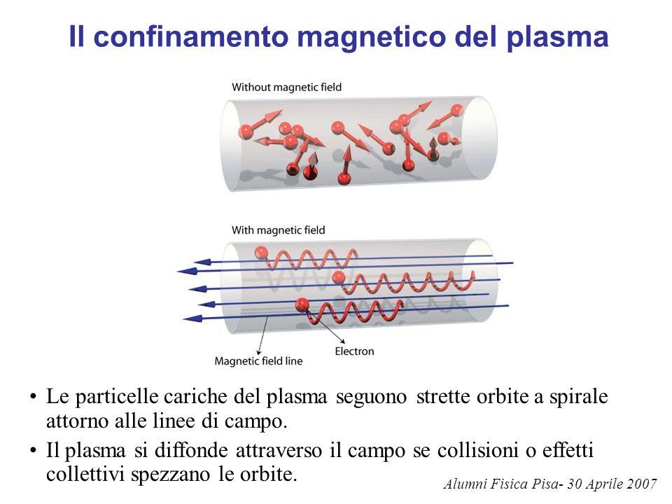 Il confinamento magnetico del plasma