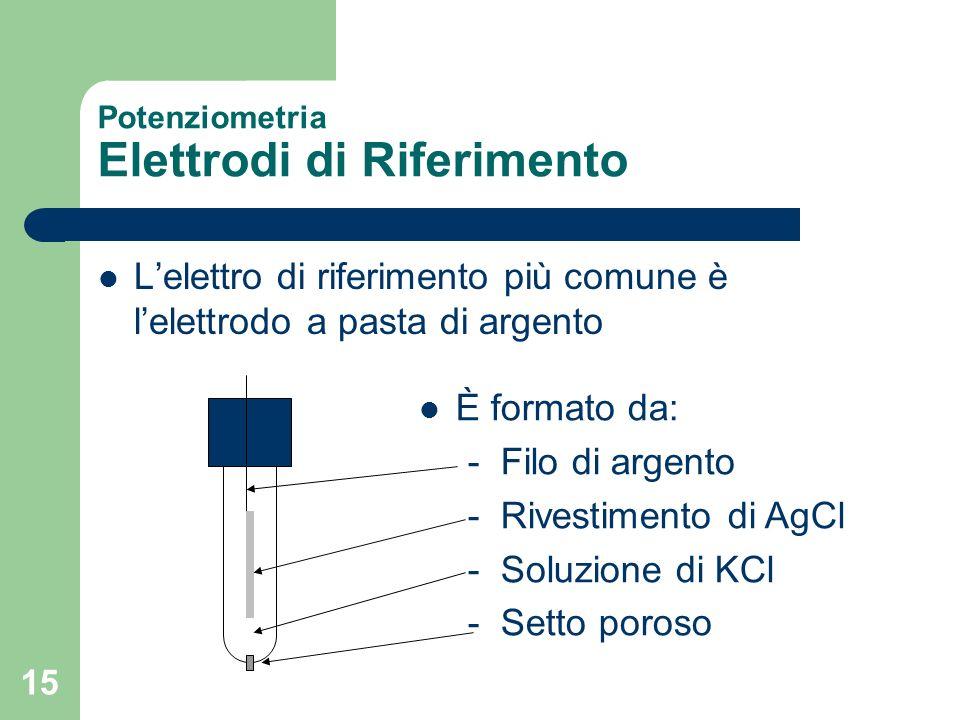 Potenziometria Elettrodi di Riferimento