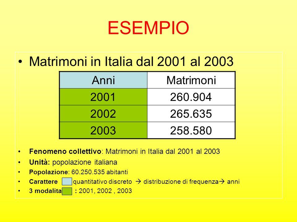 ESEMPIO Matrimoni in Italia dal 2001 al 2003 Anni Matrimoni 2001