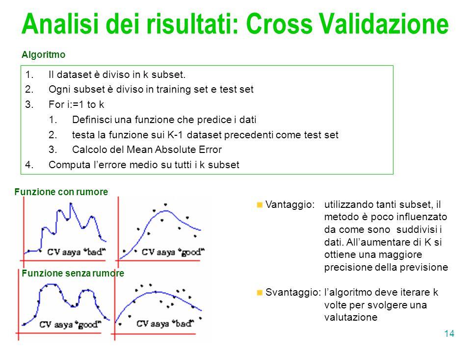 Analisi dei risultati: Cross Validazione