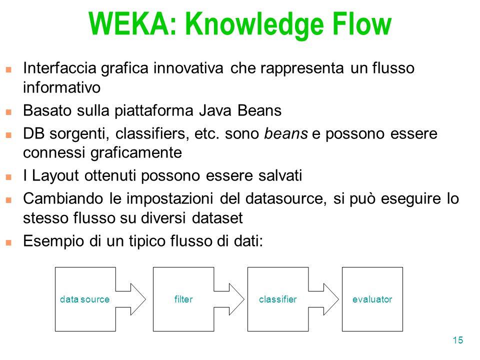 WEKA: Knowledge Flow Interfaccia grafica innovativa che rappresenta un flusso informativo. Basato sulla piattaforma Java Beans.