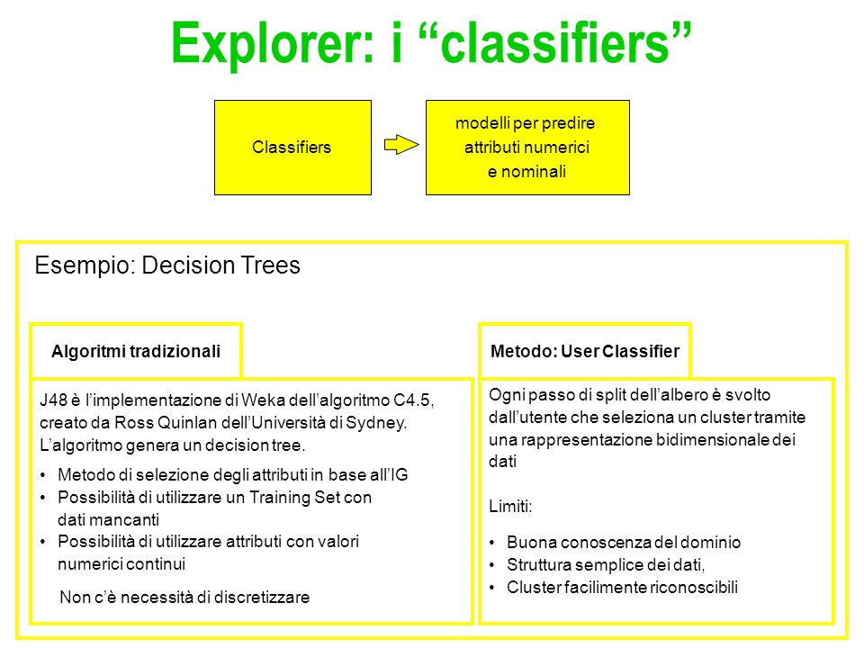 Explorer: i classifiers