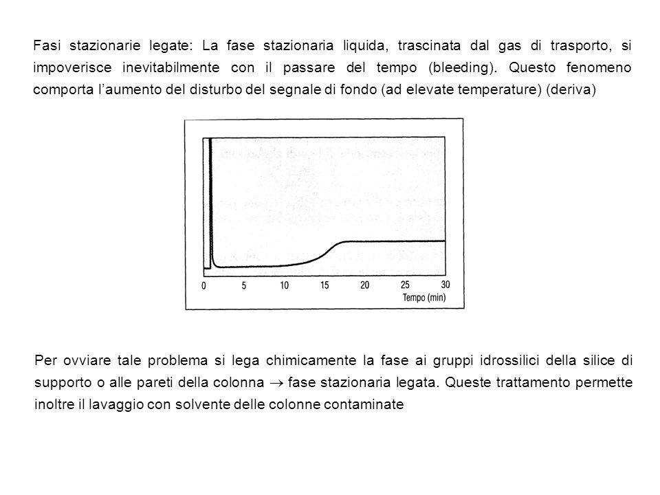 Fasi stazionarie legate: La fase stazionaria liquida, trascinata dal gas di trasporto, si impoverisce inevitabilmente con il passare del tempo (bleeding). Questo fenomeno comporta l'aumento del disturbo del segnale di fondo (ad elevate temperature) (deriva)