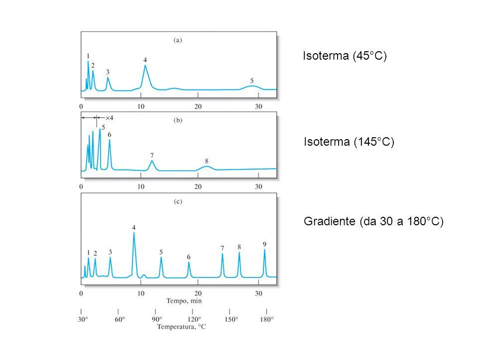 Isoterma (45°C) Isoterma (145°C) Gradiente (da 30 a 180°C)