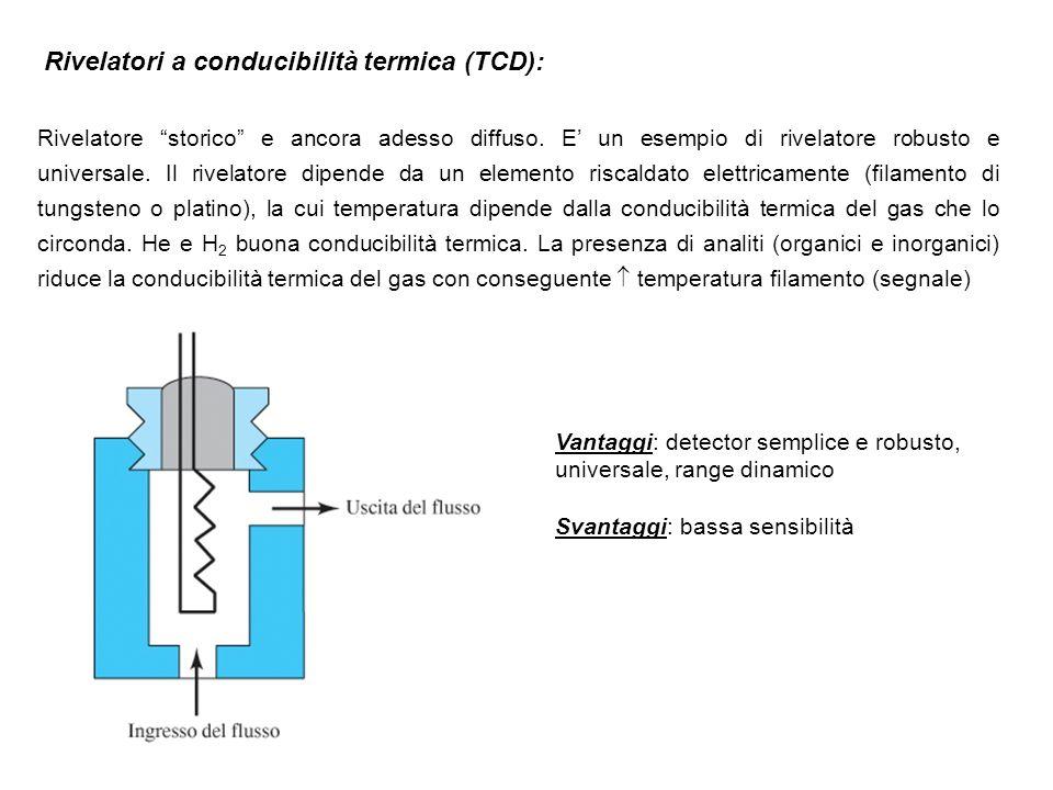 Rivelatori a conducibilità termica (TCD):