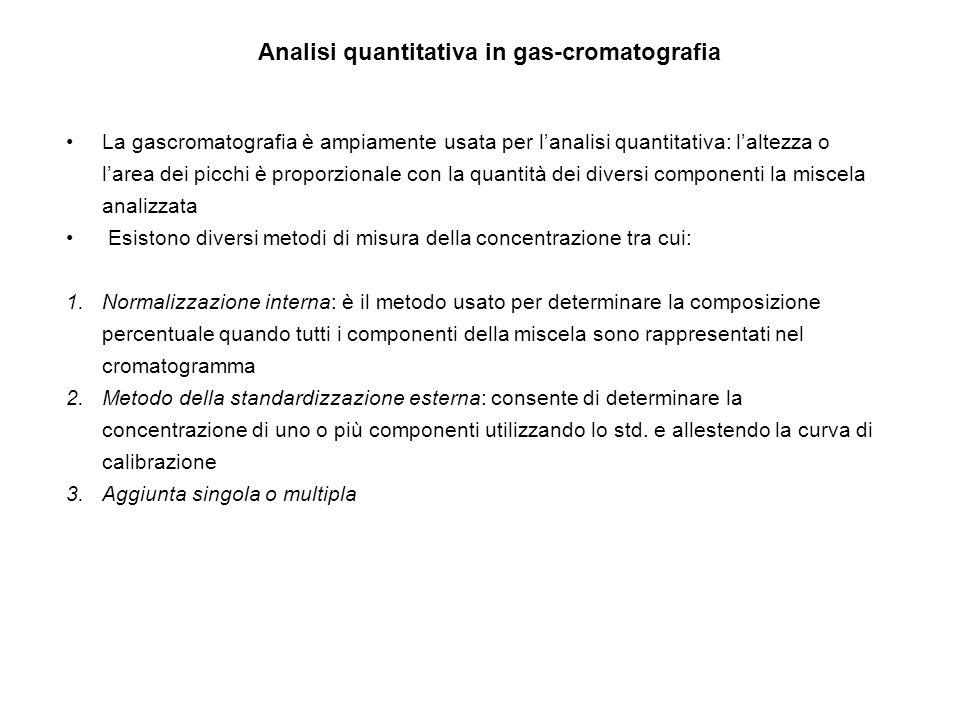 Analisi quantitativa in gas-cromatografia