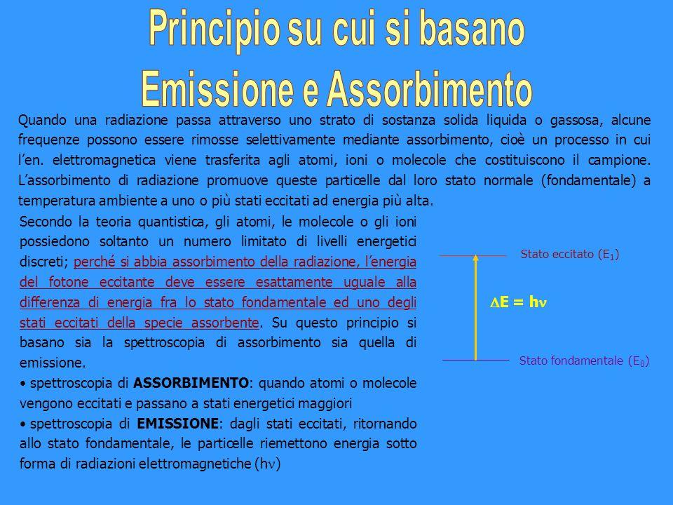 Principio su cui si basano Emissione e Assorbimento