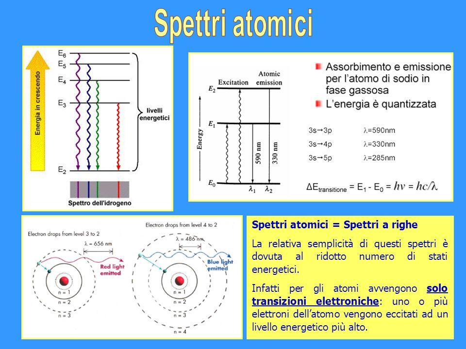 Spettri atomici Spettri atomici = Spettri a righe