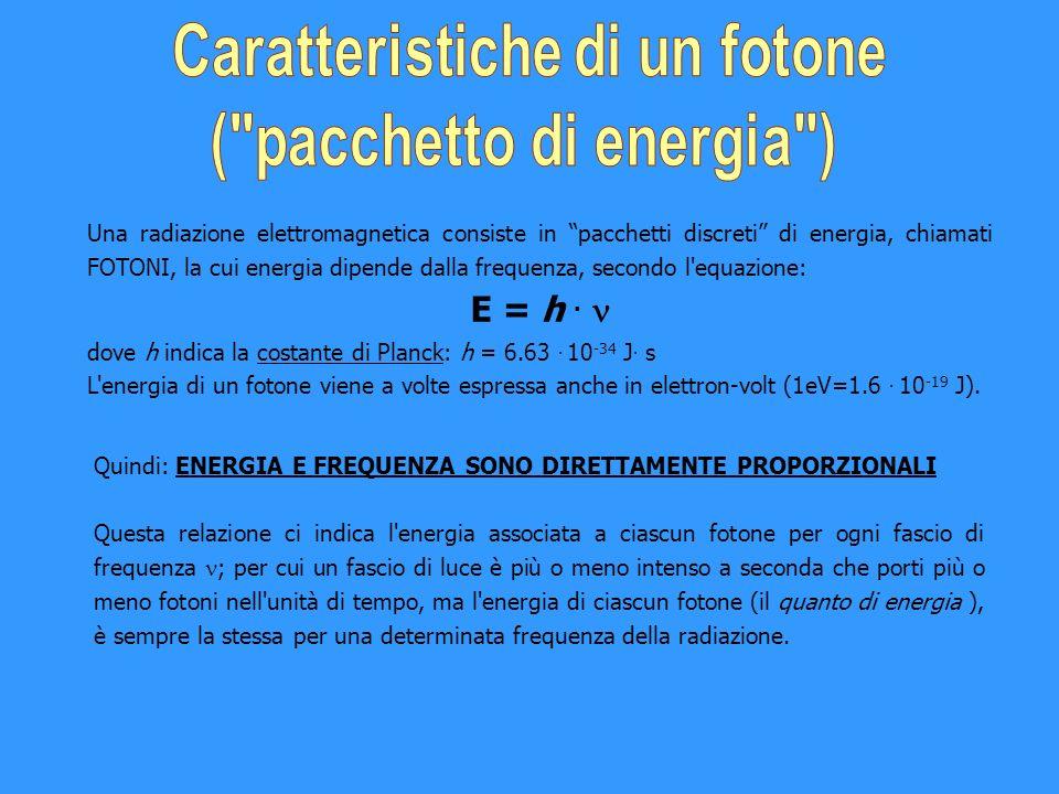 Caratteristiche di un fotone ( pacchetto di energia )