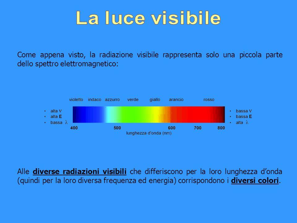 La luce visibile Come appena visto, la radiazione visibile rappresenta solo una piccola parte dello spettro elettromagnetico: