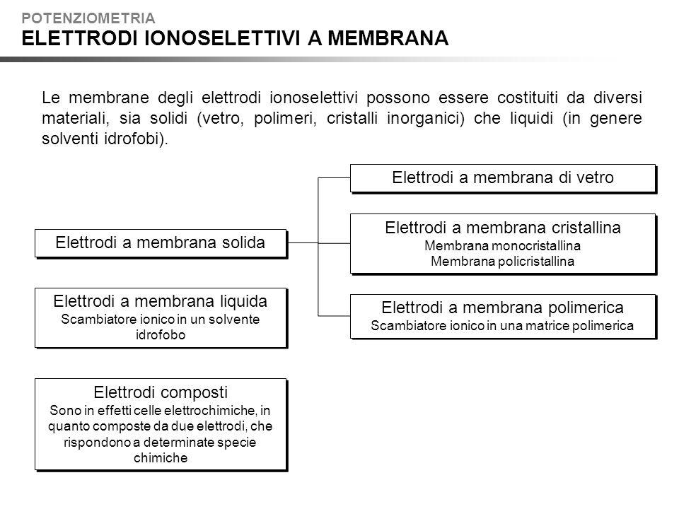 ELETTRODI IONOSELETTIVI A MEMBRANA