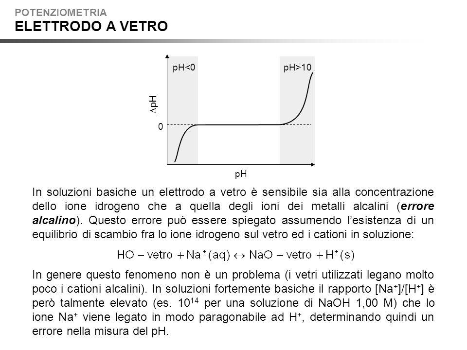 POTENZIOMETRIA ELETTRODO A VETRO. DpH. pH. pH<0. pH>10.