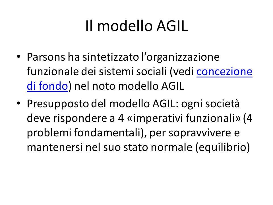 Il modello AGIL Parsons ha sintetizzato l'organizzazione funzionale dei sistemi sociali (vedi concezione di fondo) nel noto modello AGIL.