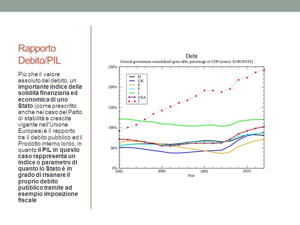 Rapporto Debito/PIL