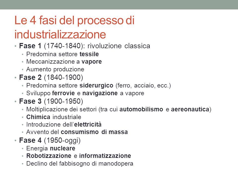 Le 4 fasi del processo di industrializzazione