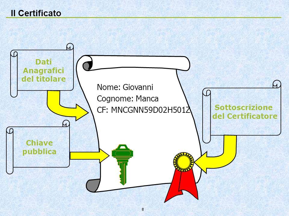 Il Certificato Nome: Giovanni Cognome: Manca CF: MNCGNN59D02H501Z Dati