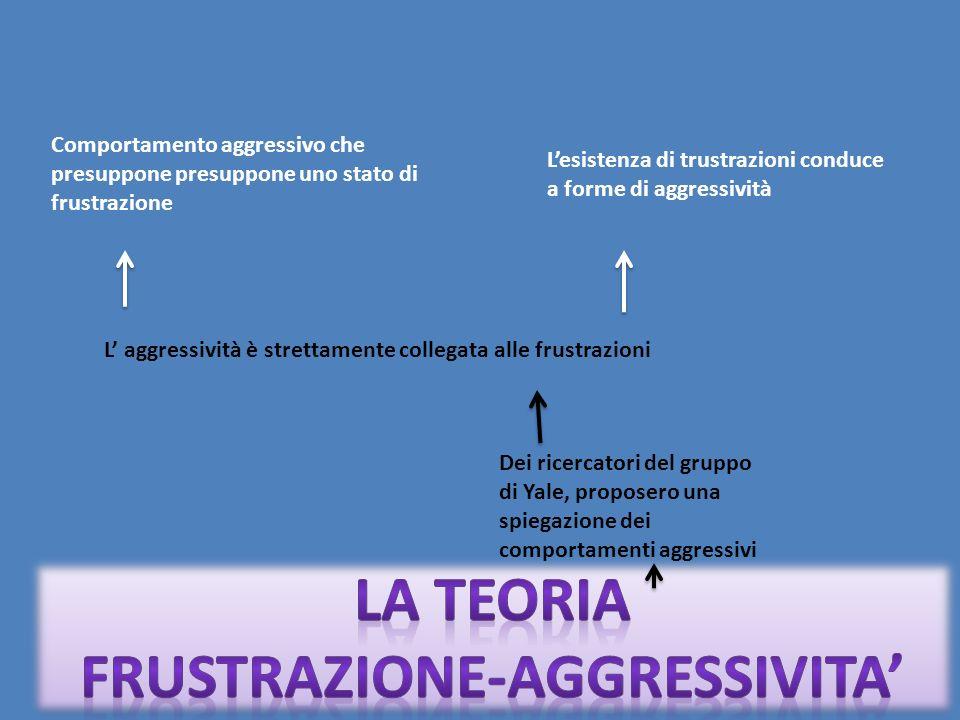 FRUSTRAZIONE-AGGRESSIVITA'