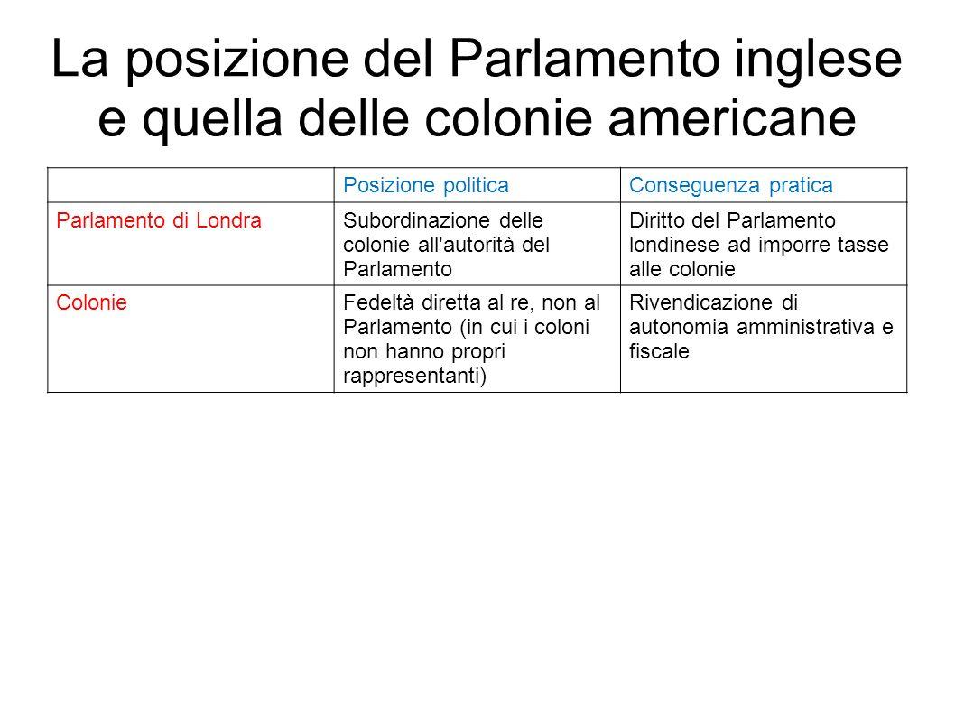 La posizione del Parlamento inglese e quella delle colonie americane