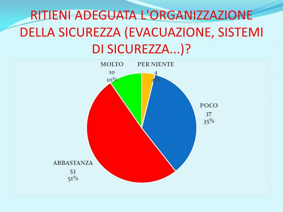 RITIENI ADEGUATA L ORGANIZZAZIONE DELLA SICUREZZA (EVACUAZIONE, SISTEMI DI SICUREZZA...)