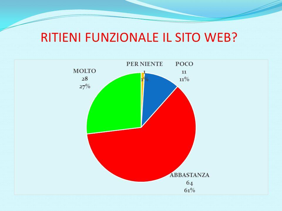 RITIENI FUNZIONALE IL SITO WEB