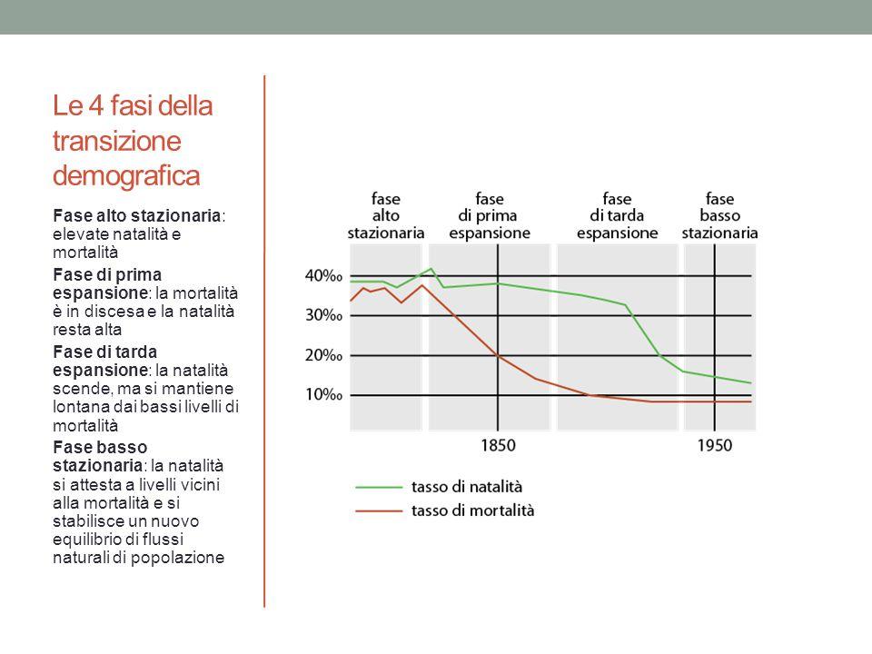 Le 4 fasi della transizione demografica