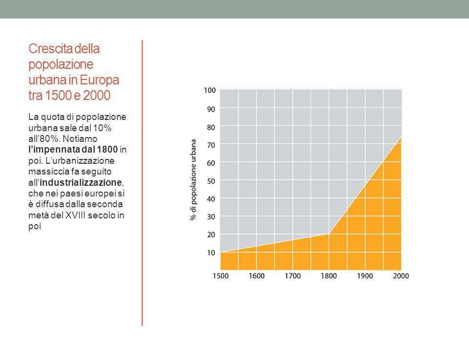 Crescita della popolazione urbana in Europa tra 1500 e 2000