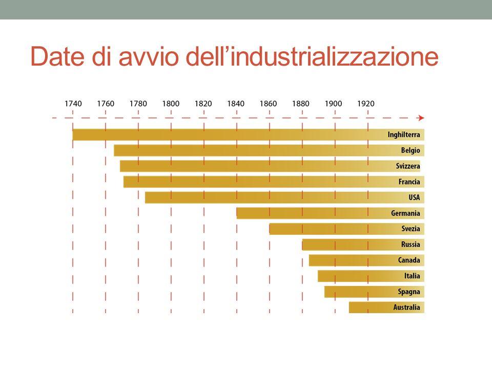 Date di avvio dell'industrializzazione