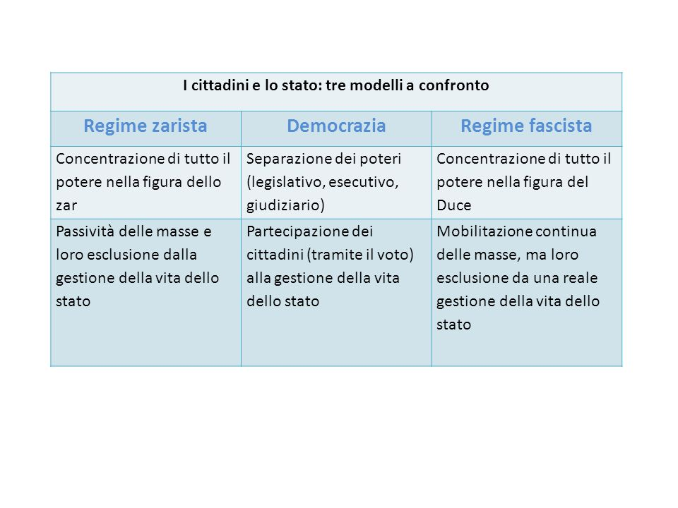 I cittadini e lo stato: tre modelli a confronto