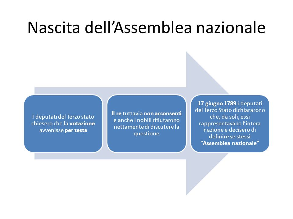 Nascita dell'Assemblea nazionale