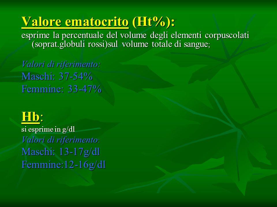 Valore ematocrito (Ht%):
