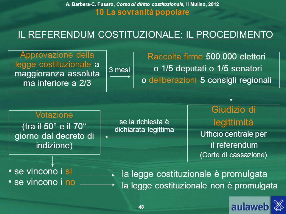 IL REFERENDUM COSTITUZIONALE: IL PROCEDIMENTO