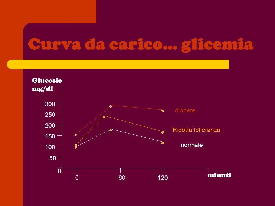 Curva da carico… glicemia