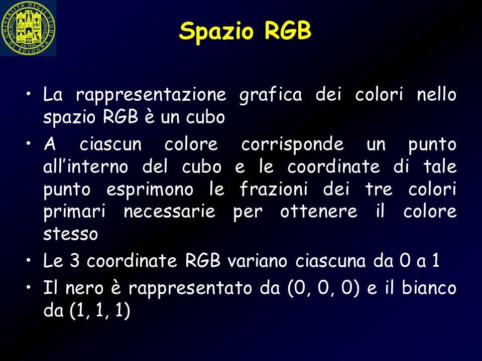 Spazio RGB La rappresentazione grafica dei colori nello spazio RGB è un cubo.