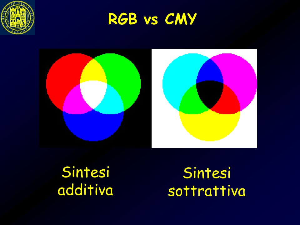 RGB vs CMY Sintesi additiva Sintesi sottrattiva