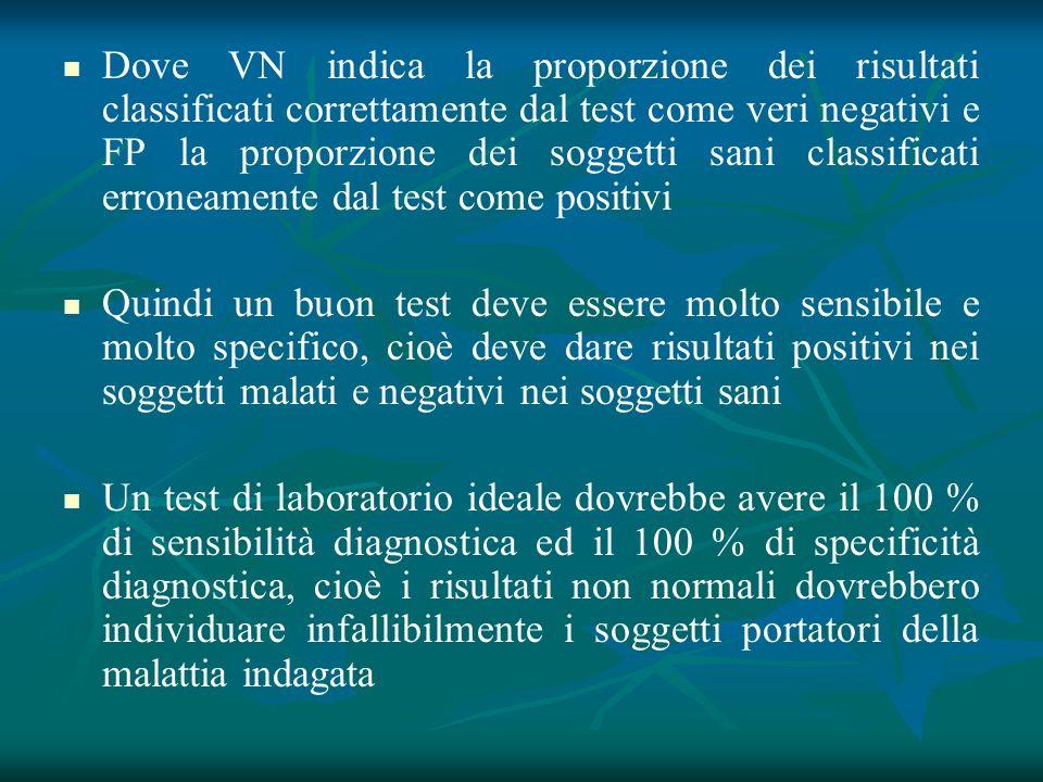 Dove VN indica la proporzione dei risultati classificati correttamente dal test come veri negativi e FP la proporzione dei soggetti sani classificati erroneamente dal test come positivi