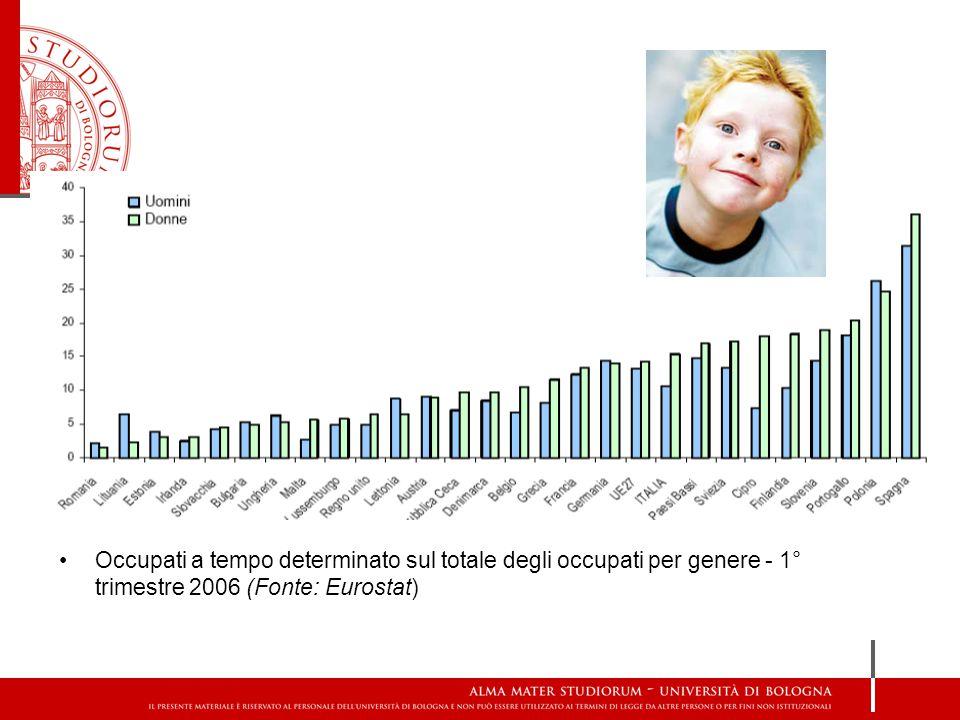 Occupati a tempo determinato sul totale degli occupati per genere - 1° trimestre 2006 (Fonte: Eurostat)