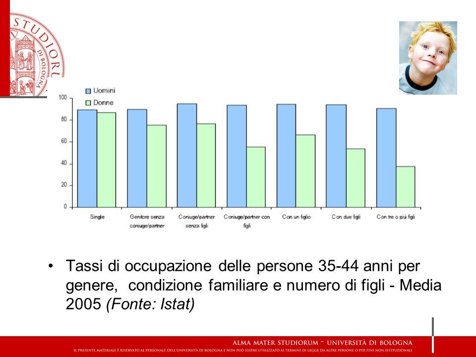 Tassi di occupazione delle persone 35-44 anni per genere, condizione familiare e numero di figli - Media 2005 (Fonte: Istat)