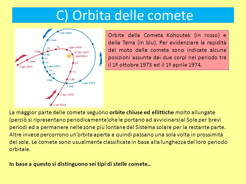 C) Orbita delle comete