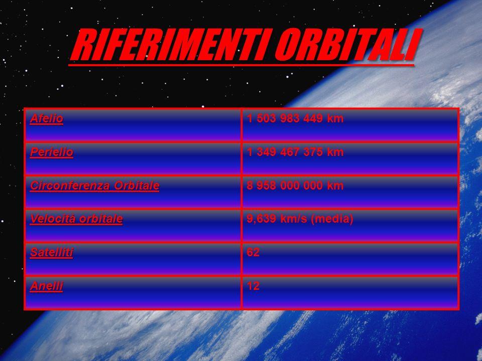 RIFERIMENTI ORBITALI Afelio 1 503 983 449 km Perielio 1 349 467 375 km