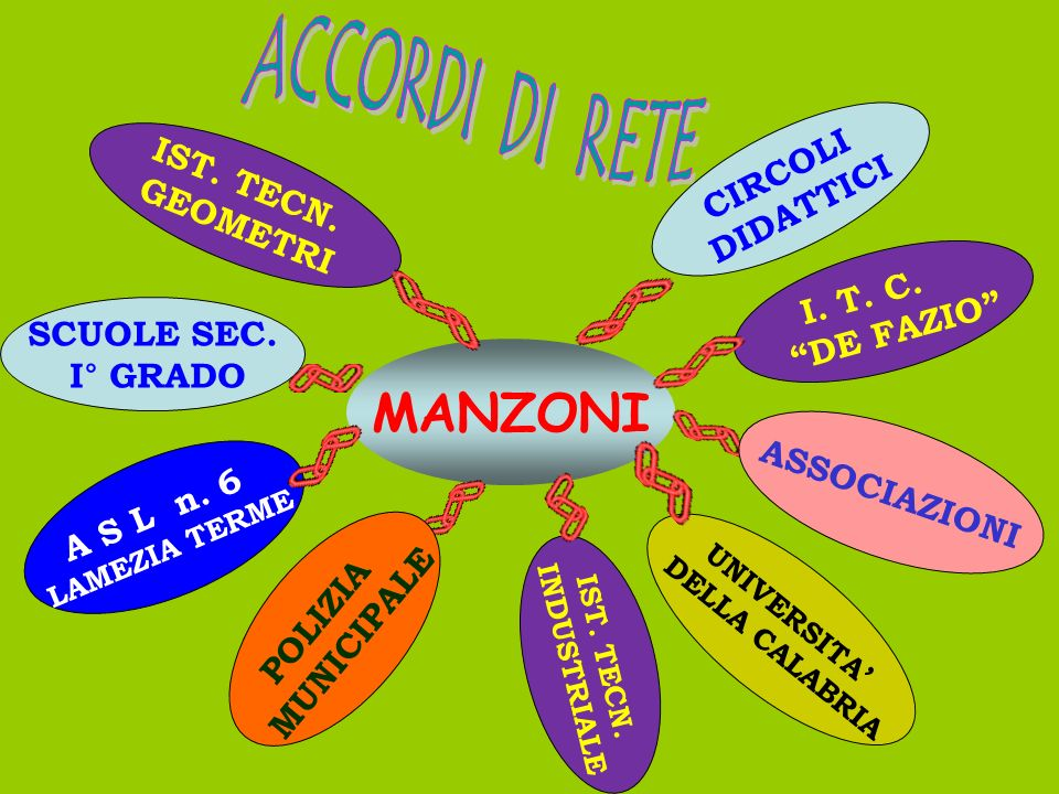 MANZONI ACCORDI DI RETE CIRCOLI IST. TECN. DIDATTICI GEOMETRI I. T. C.