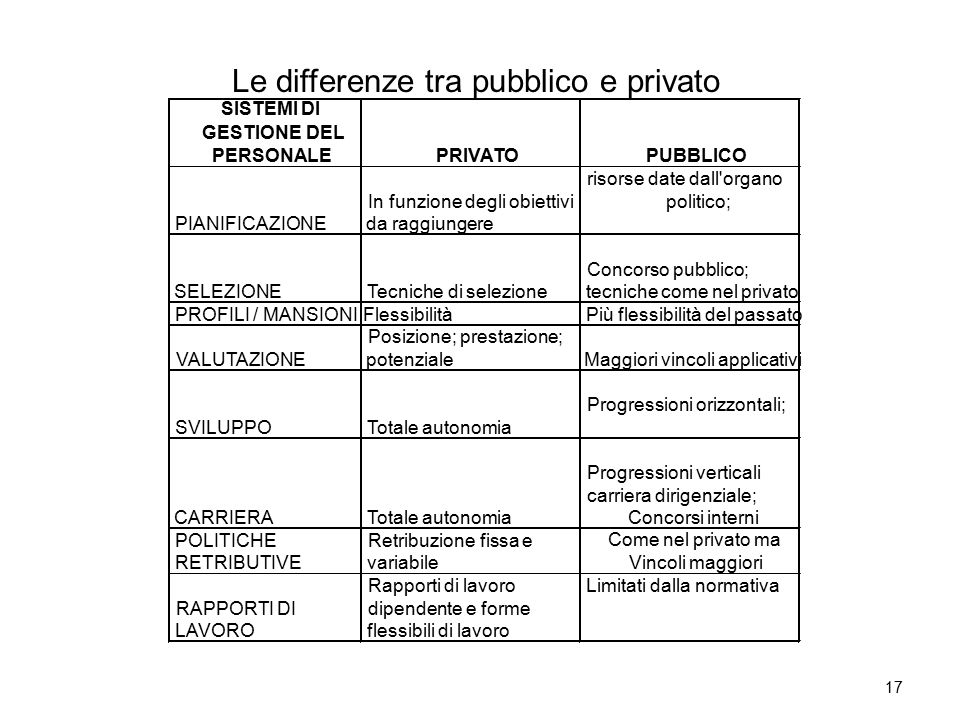 Le differenze tra pubblico e privato