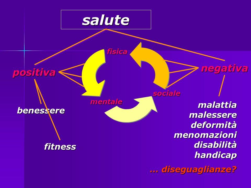 salute negativa positiva malattia benessere malessere deformità