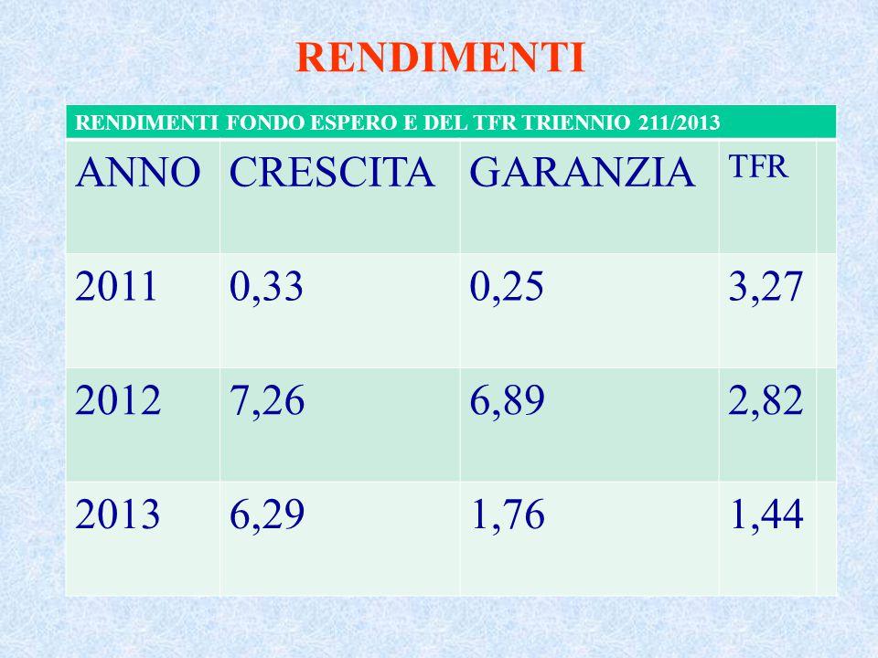 RENDIMENTI ANNO CRESCITA GARANZIA 2011 0,33 0,25 3,27 2012 7,26 6,89