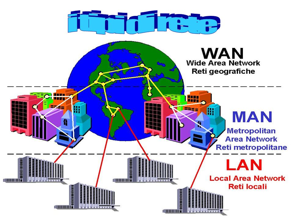 i tipi di rete
